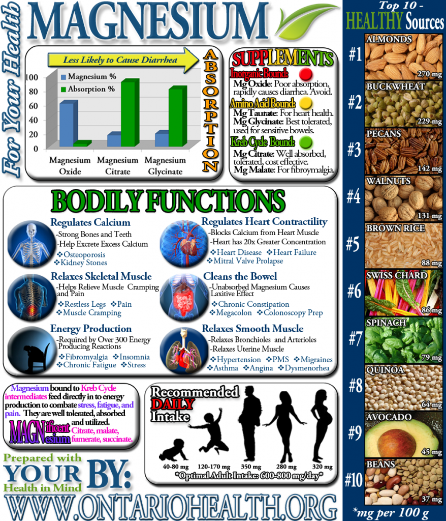 Magnesium Infographic from Ontario Health